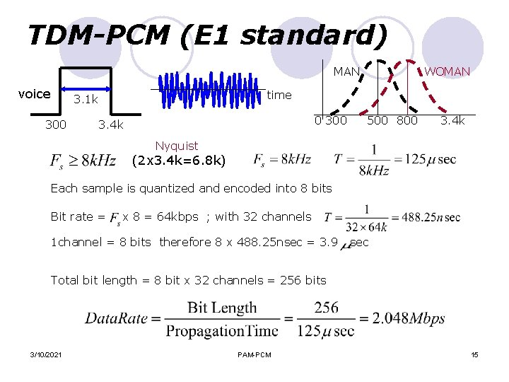 TDM-PCM (E 1 standard) MAN voice time 3. 1 k 300 WOMAN 0 300