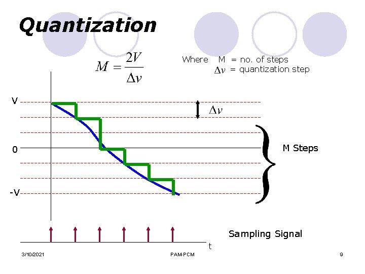 Quantization Where M = no. of steps = quantization step V M Steps 0