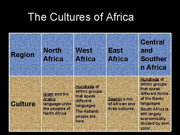 The Cultures of Africa Region Culture North Africa Islam and the Arabic language unite