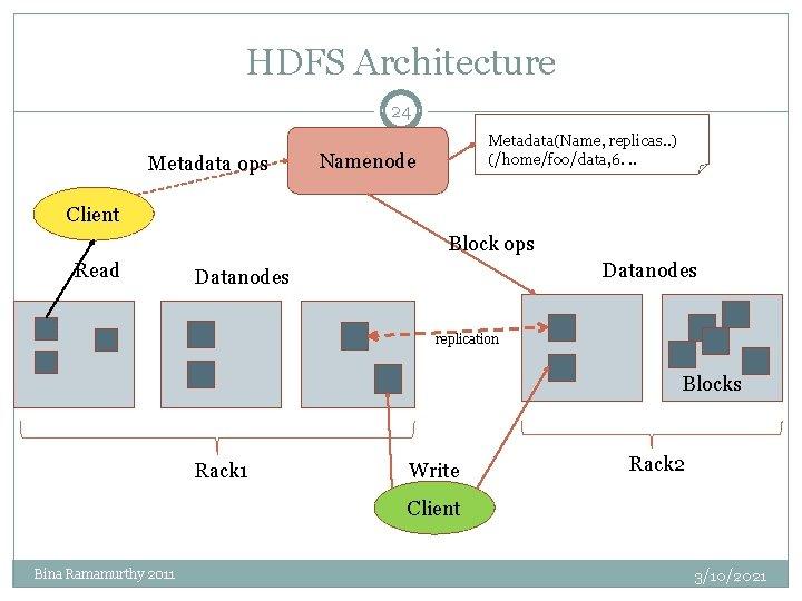 HDFS Architecture 24 Metadata ops Metadata(Name, replicas. . ) (/home/foo/data, 6. . . Namenode