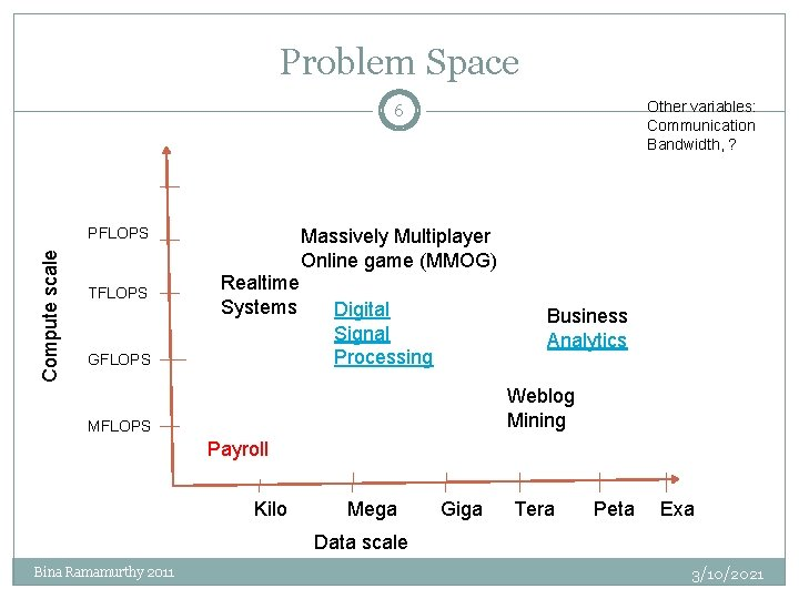 Problem Space Other variables: Communication Bandwidth, ? 6 Compute scale PFLOPS TFLOPS Massively Multiplayer