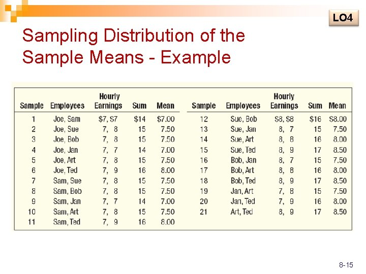 LO 4 Sampling Distribution of the Sample Means - Example 8 -15