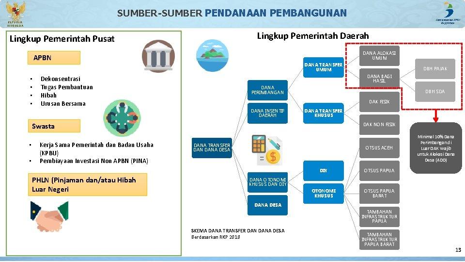 SUMBER-SUMBER PENDANAAN PEMBANGUNAN REPUBLIK INDONESIA Lingkup Pemerintah Daerah Lingkup Pemerintah Pusat DANA ALOKASI UMUM