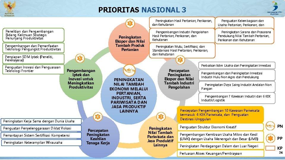 PRIORITAS NASIONAL 3 REPUBLIK INDONESIA Peningkatan Hasil Pertanian, Perikanan, dan Kehutanan 1 Penelitian dan