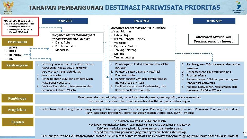 REPUBLIK INDONESIA TAHAPAN PEMBANGUNAN DESTINASI PARIWISATA PRIORITAS Tahun 2016 telah diselesaikan Master Plan/Development Plan