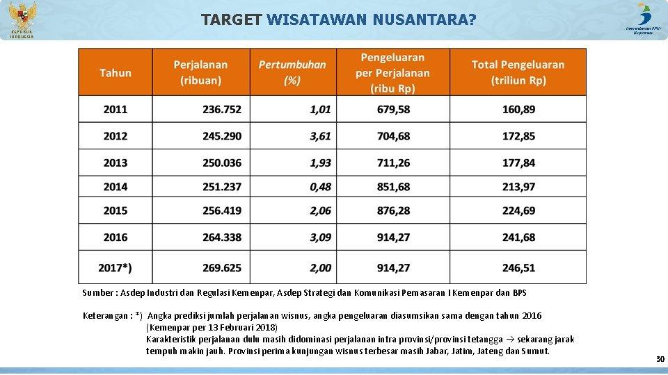 TARGET WISATAWAN NUSANTARA? REPUBLIK INDONESIA Sumber : Asdep Industri dan Regulasi Kemenpar, Asdep Strategi