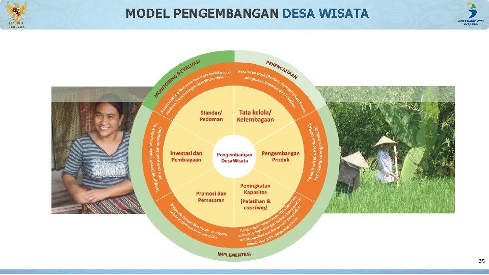 MODEL PENGEMBANGAN DESA WISATA REPUBLIK INDONESIA 35