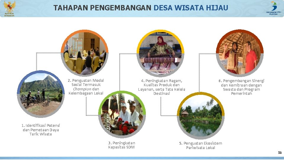 TAHAPAN PENGEMBANGAN DESA WISATA HIJAU REPUBLIK INDONESIA 2. Penguatan Modal Sosial Termasuk Champion dan