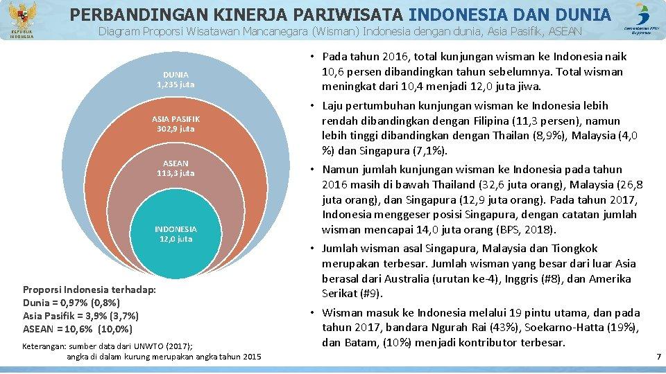 PERBANDINGAN KINERJA PARIWISATA INDONESIA DAN DUNIA REPUBLIK INDONESIA Diagram Proporsi Wisatawan Mancanegara (Wisman) Indonesia