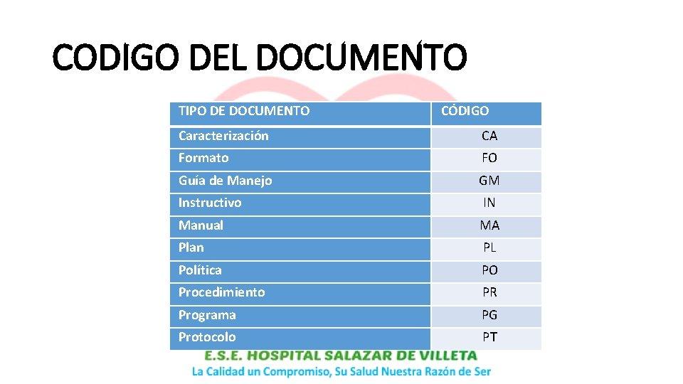 CODIGO DEL DOCUMENTO TIPO DE DOCUMENTO CÓDIGO Caracterización CA Formato FO Guía de Manejo