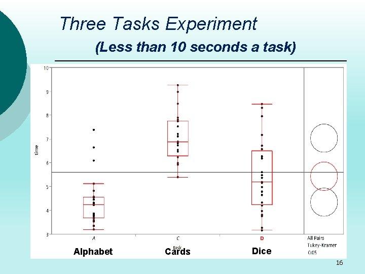 Three Tasks Experiment (Less than 10 seconds a task) Alphabet Cards Dice 16
