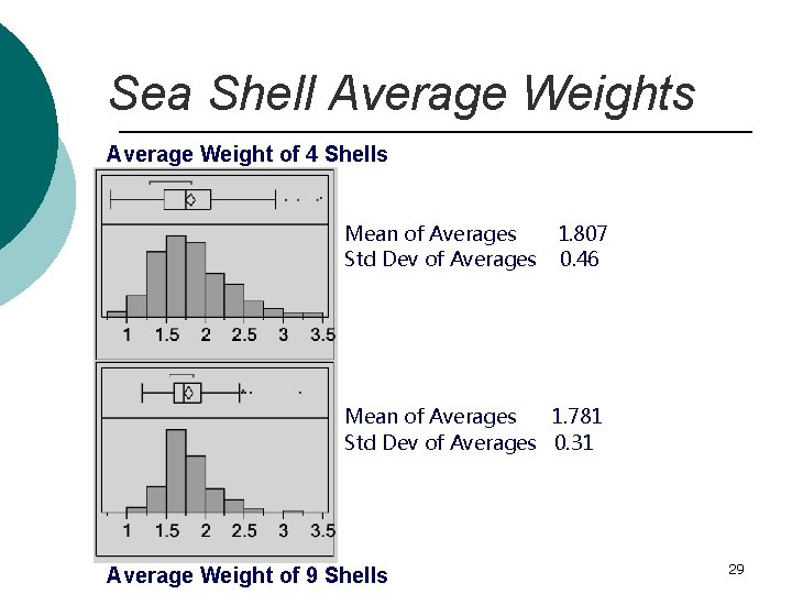 Sea Shell Average Weights Average Weight of 4 Shells Mean of Averages Std Dev
