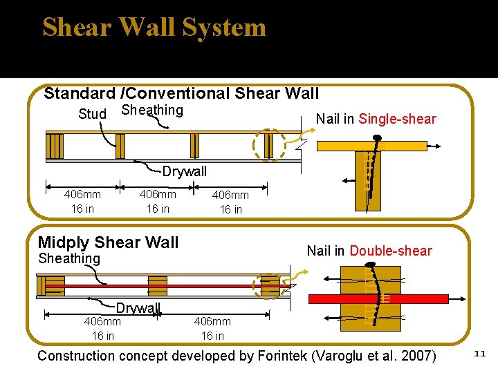Shear Wall System Standard /Conventional Shear Wall Stud Sheathing Nail in Single-shear Drywall 406