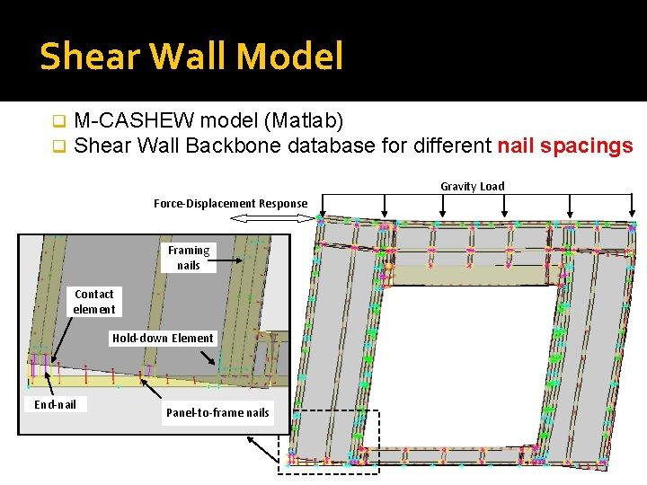 Shear Wall Model q q M-CASHEW model (Matlab) Shear Wall Backbone database for different