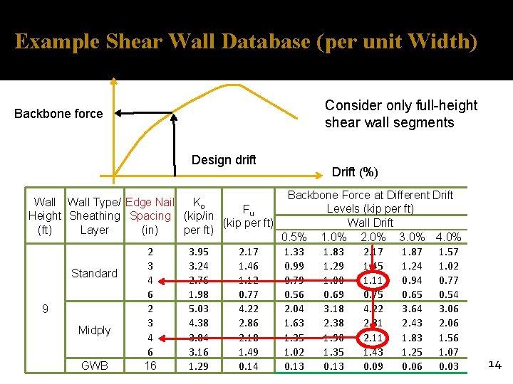 Example Shear Wall Database (per unit Width) Consider only full-height shear wall segments Backbone