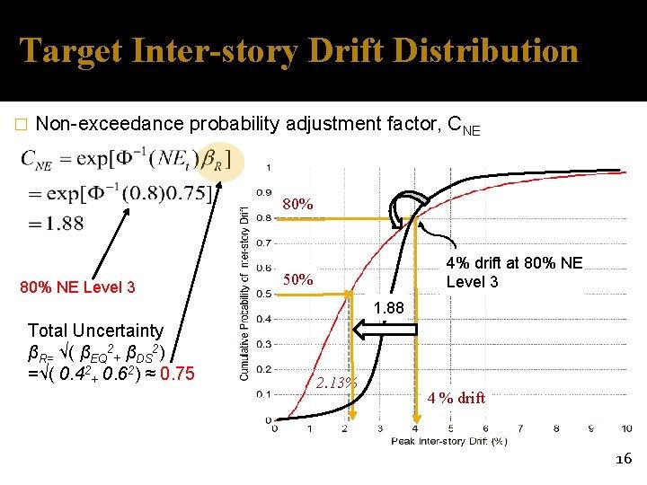 Target Inter-story Drift Distribution � Non-exceedance probability adjustment factor, CNE 80% NE Level 3