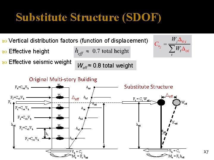 Substitute Structure (SDOF) Vertical distribution factors (function of displacement) Effective height Effective seismic weight