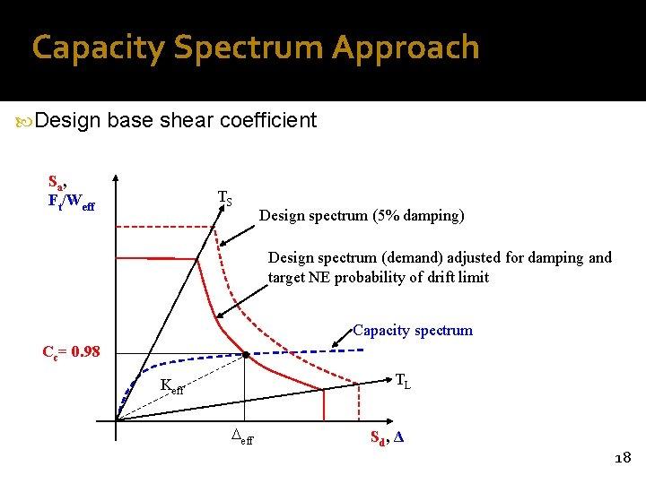 Capacity Spectrum Approach Design base shear coefficient Sa , Ft/Weff TS Design spectrum (5%