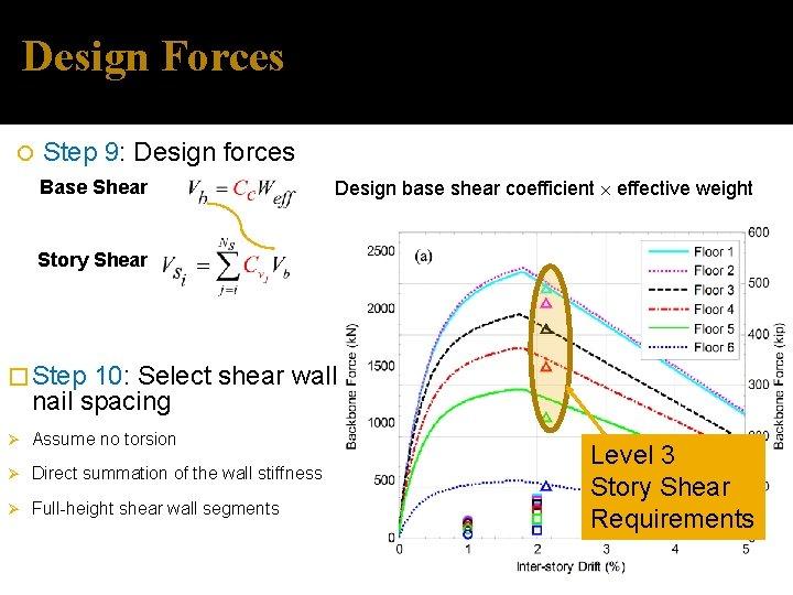 Design Forces Step 9: Design forces Base Shear Design base shear coefficient effective weight