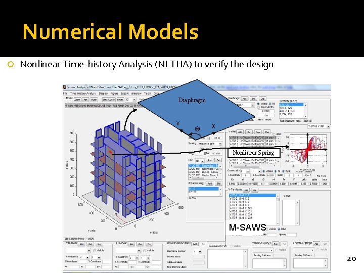 Numerical Models Nonlinear Time-history Analysis (NLTHA) to verify the design Diaphragm Nonlinear Spring M-SAWS