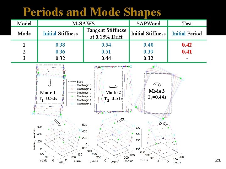 Periods and Mode Shapes Model Mode 1 2 3 M-SAWS SAPWood Tangent Stiffness Initial