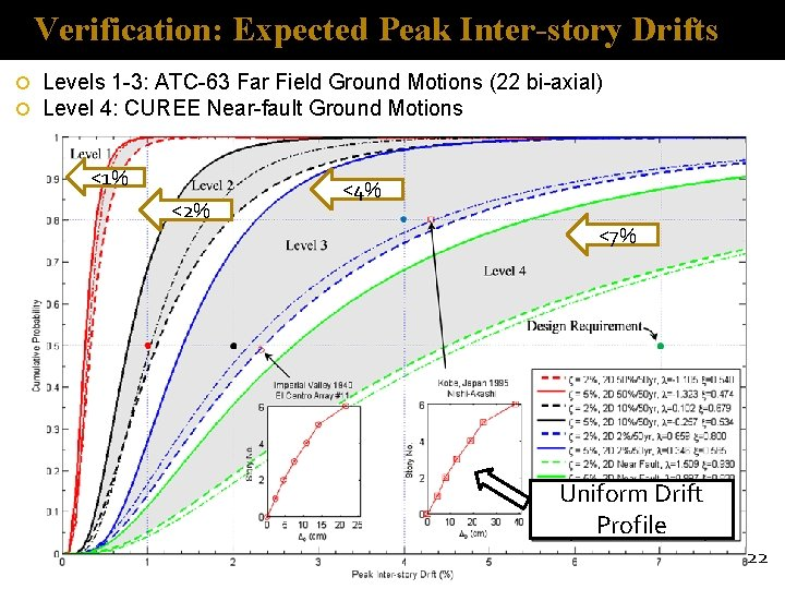 Verification: Expected Peak Inter-story Drifts Levels 1 -3: ATC-63 Far Field Ground Motions (22