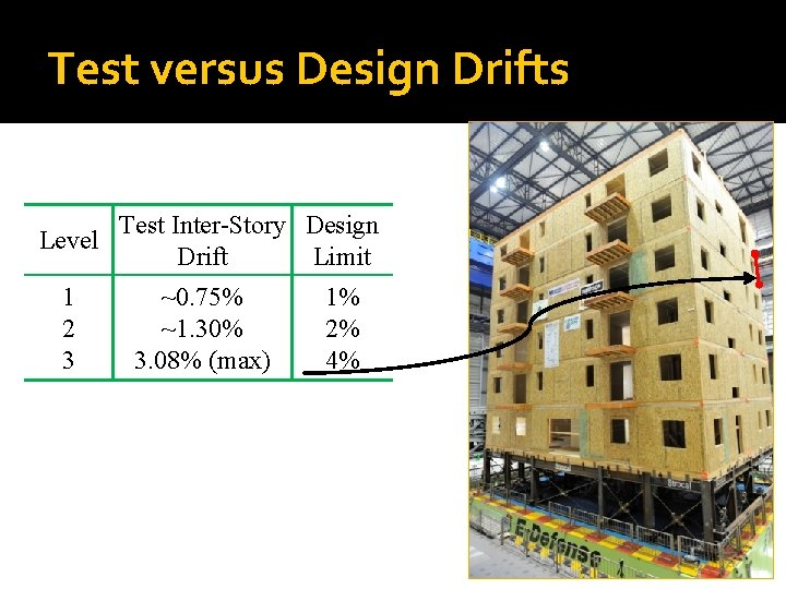 Test versus Design Drifts Test Inter-Story Design Level Drift Limit 1 2 3 ~0.