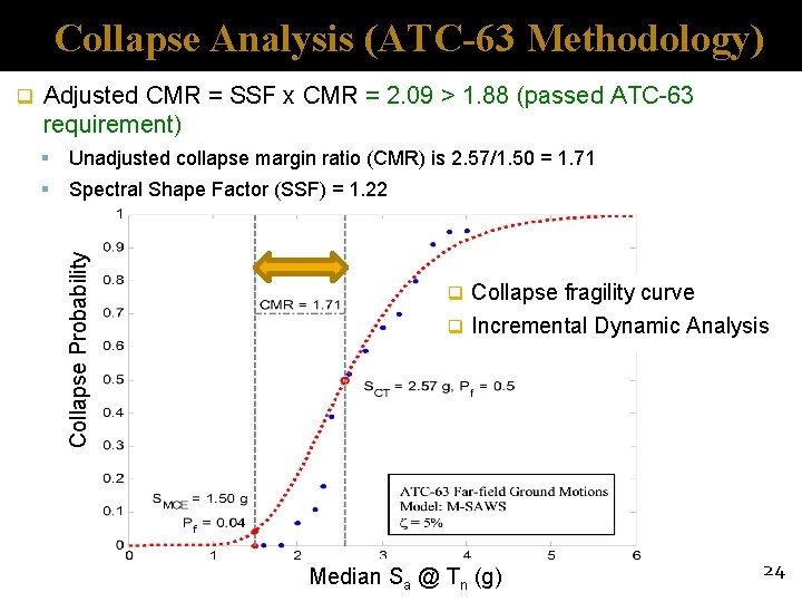 Collapse Analysis (ATC-63 Methodology) Adjusted CMR = SSF x CMR = 2. 09 >