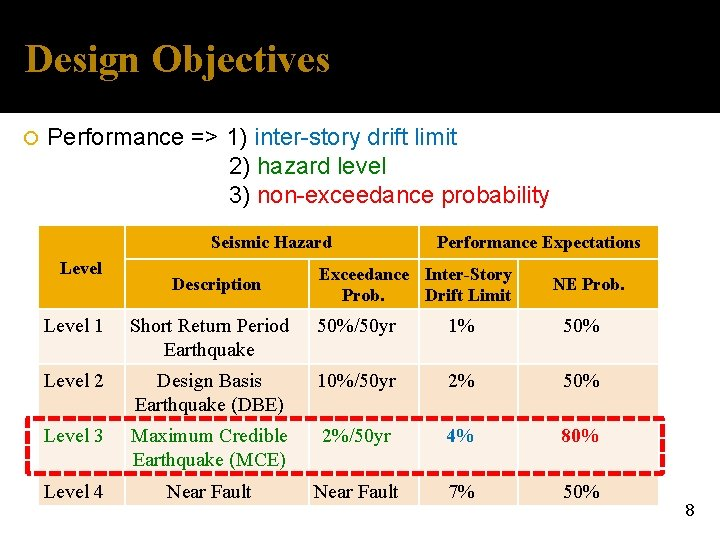 Design Objectives Performance => 1) inter-story drift limit 2) hazard level 3) non-exceedance probability