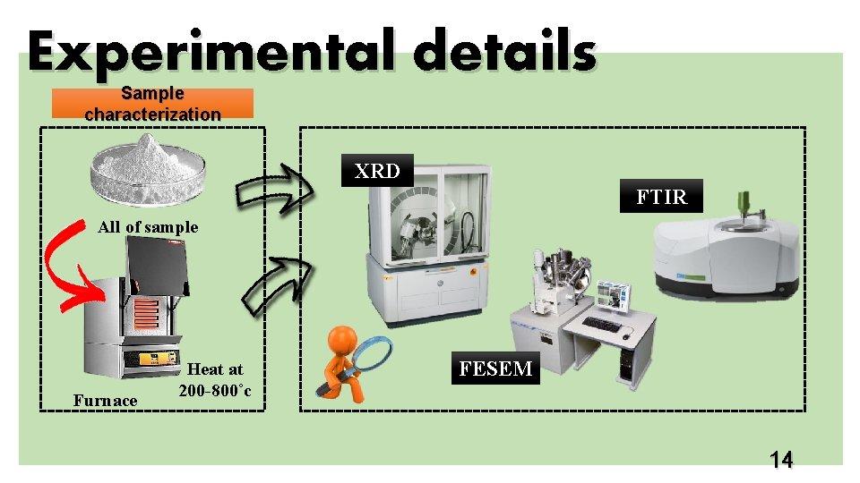 Experimental details Sample characterization XRD FTIR All of sample Furnace Heat at 200 -800˚c