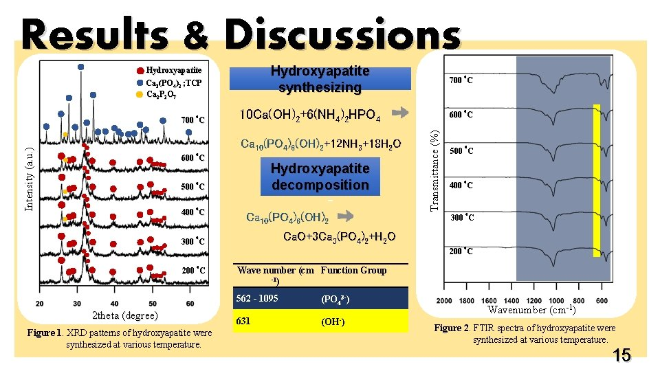Results & Discussions Hydroxyapatite synthesizing Hydroxyapatite Ca 3(PO 4)2 ; TCP Ca 2 P