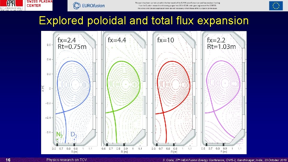 Explored poloidal and total flux expansion 16 Physics research on TCV S. Coda, 27