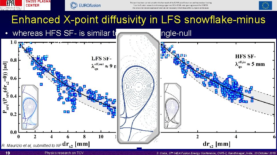 Enhanced X-point diffusivity in LFS snowflake-minus • whereas HFS SF- is similar to standard
