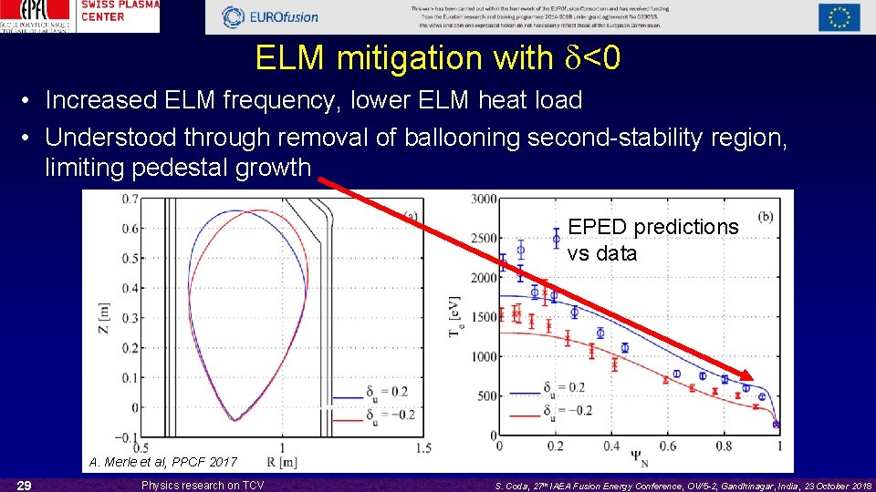 ELM mitigation with d<0 • Increased ELM frequency, lower ELM heat load • Understood