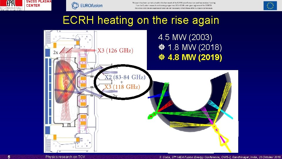 ECRH heating on the rise again 4. 5 MW (2003) 1. 8 MW (2018)