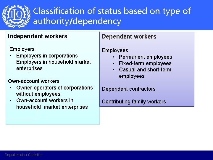 Classification of status based on type of authority/dependency Independent workers Dependent workers Employers •