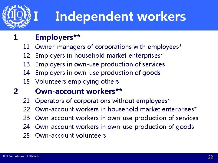 I 1 Independent workers Employers** 11 12 13 14 15 2 Owner-managers of corporations
