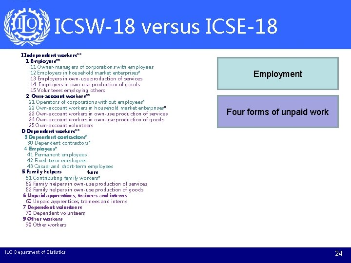 ICSW-18 versus ICSE-18 I Independent workers** 1 Employers** 11 Owner-managers of corporations with employees