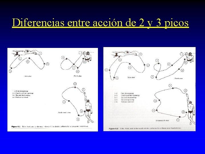 Diferencias entre acción de 2 y 3 picos