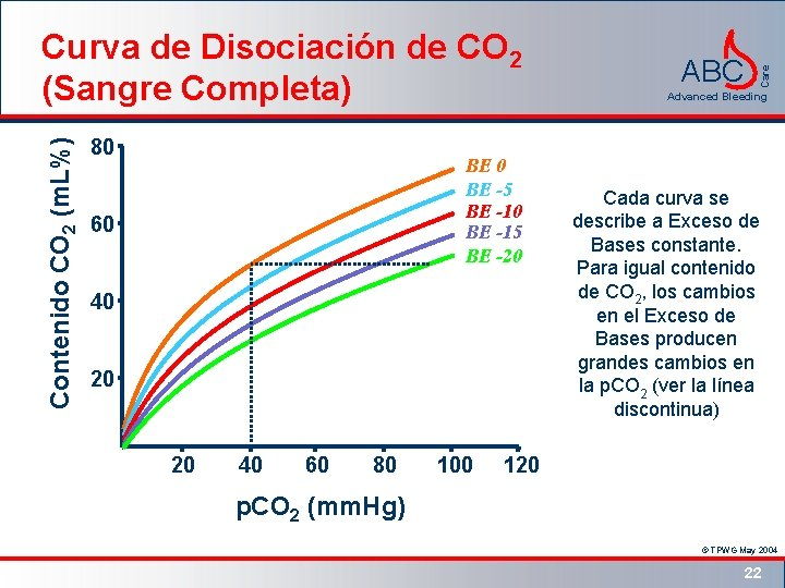 Contenido CO 2 (m. L%) 80 BE -5 BE -10 BE -15 BE -20