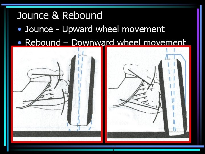 Jounce & Rebound • Jounce - Upward wheel movement • Rebound – Downward wheel