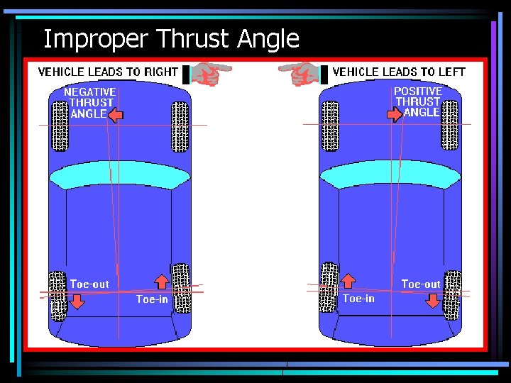 Improper Thrust Angle