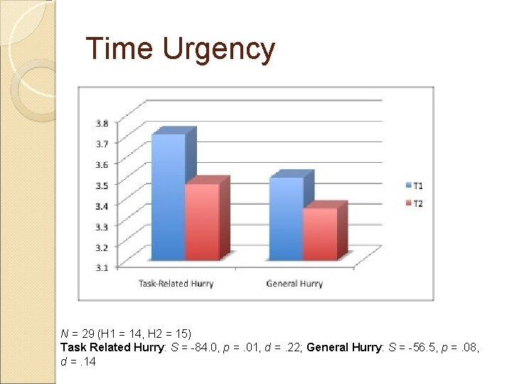 Time Urgency N = 29 (H 1 = 14, H 2 = 15) Task