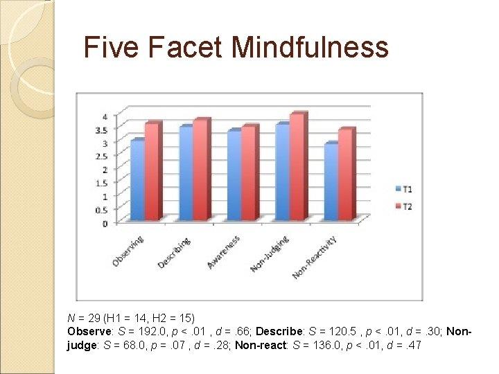 Five Facet Mindfulness N = 29 (H 1 = 14, H 2 = 15)