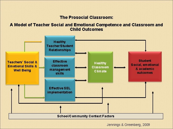 The Prosocial Classroom: A Model of Teacher Social and Emotional Competence and Classroom and