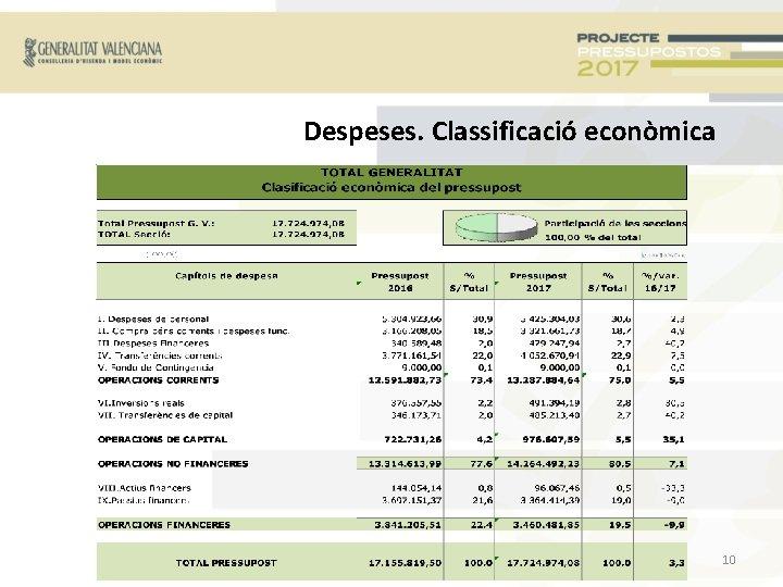 Despeses. Classificació econòmica 10