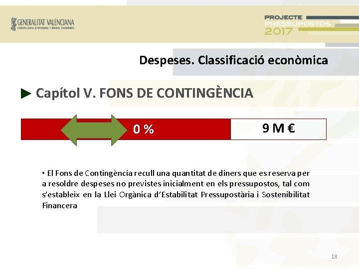Despeses. Classificació econòmica ► Capítol V. FONS DE CONTINGÈNCIA + 0% 9 M€ •