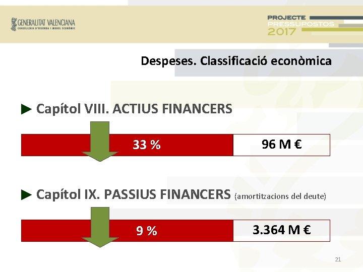 Despeses. Classificació econòmica ► Capítol VIII. ACTIUS FINANCERS + 33 % 96 M €
