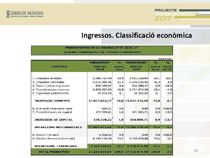 Ingressos. Classificació econòmica 23