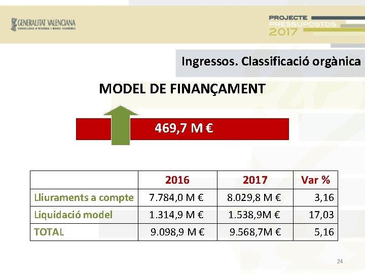 Ingressos. Classificació orgànica MODEL DE FINANÇAMENT 469, 7 M € 2016 2017 Var %